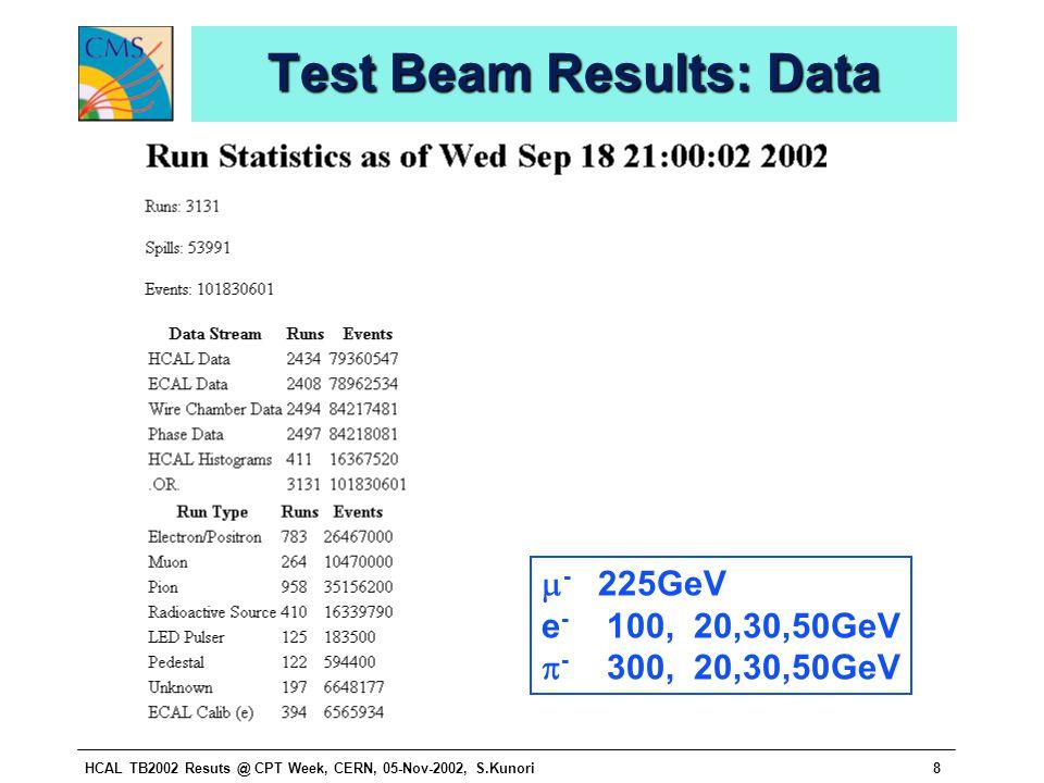 HCAL TB2002 Resuts @ CPT Week, CERN, 05-Nov-2002, S.Kunori8 Test Beam Results: Data  - 225GeV e - 100, 20,30,50GeV  - 300, 20,30,50GeV