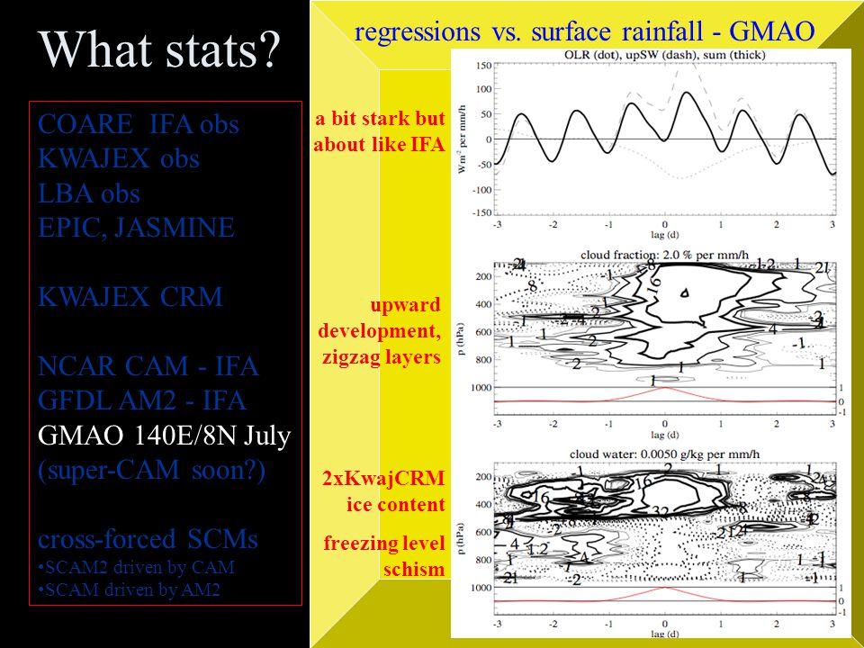 What stats? COARE IFA obs KWAJEX obs LBA obs EPIC, JASMINE KWAJEX CRM NCAR CAM - IFA GFDL AM2 NASA GMAO (super-CAM soon?) cross-forced SCMs SCAM2 driv