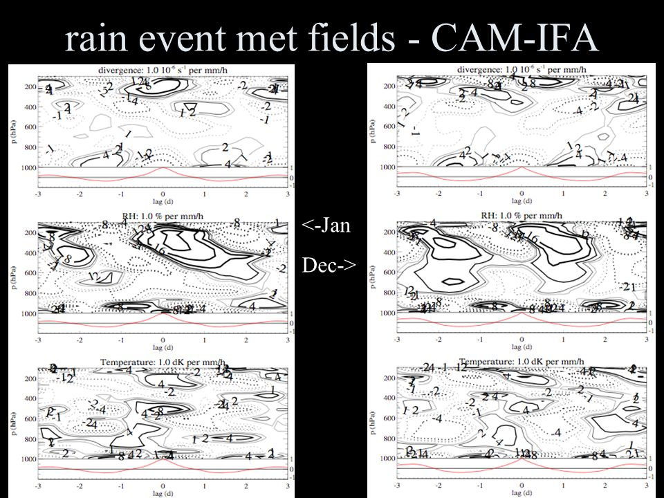 rain event met fields - obs <-KWX IFA->