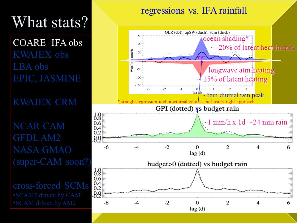 What stats? COARE IFA obs KWAJEX obs LBA obs EPIC, JASMINE KWAJEX CRM NCAR CAM GFDL AM2 NASA GMAO (super-CAM soon?) cross-forced SCMs SCAM2 driven by