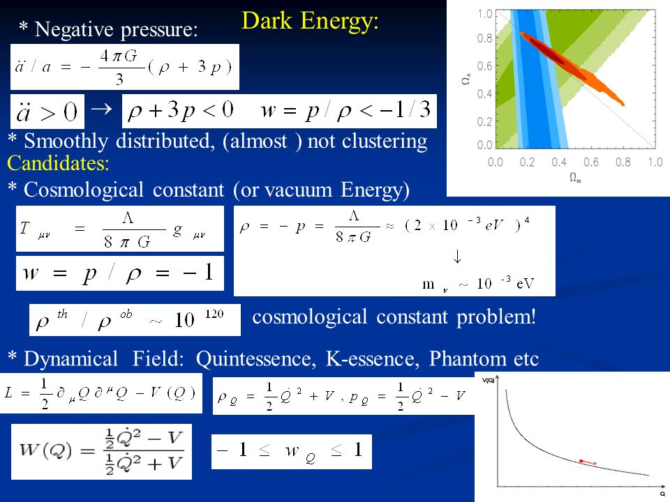 Dark Energy: * Negative pressure:  * Smoothly distributed, (almost ) not clustering Candidates: * Cosmological constant (or vacuum Energy) cosmological constant problem.