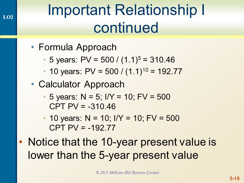 5-19 Important Relationship I continued Formula Approach 5 years: PV = 500 / (1.1) 5 = 310.46 10 years: PV = 500 / (1.1) 10 = 192.77 Calculator Approach 5 years: N = 5; I/Y = 10; FV = 500 CPT PV = -310.46 10 years: N = 10; I/Y = 10; FV = 500 CPT PV = -192.77 Notice that the 10-year present value is lower than the 5-year present value LO2 © 2013 McGraw-Hill Ryerson Limited