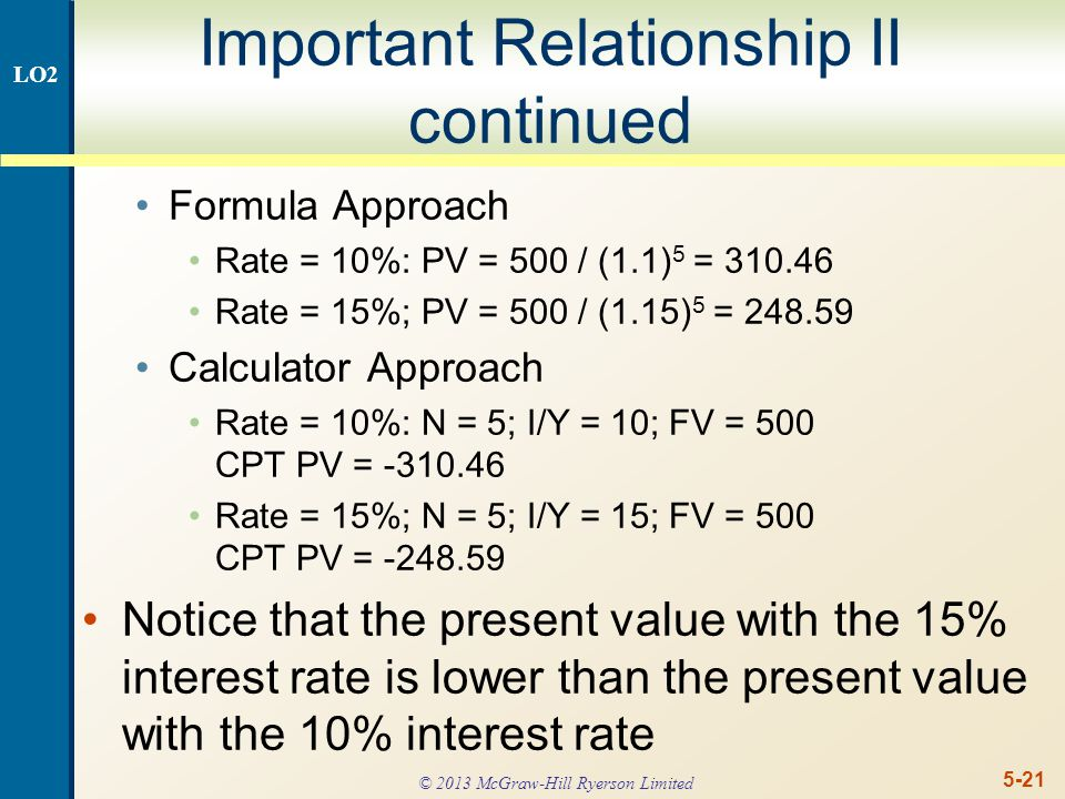 5-21 Important Relationship II continued Formula Approach Rate = 10%: PV = 500 / (1.1) 5 = 310.46 Rate = 15%; PV = 500 / (1.15) 5 = 248.59 Calculator Approach Rate = 10%: N = 5; I/Y = 10; FV = 500 CPT PV = -310.46 Rate = 15%; N = 5; I/Y = 15; FV = 500 CPT PV = -248.59 Notice that the present value with the 15% interest rate is lower than the present value with the 10% interest rate LO2 © 2013 McGraw-Hill Ryerson Limited