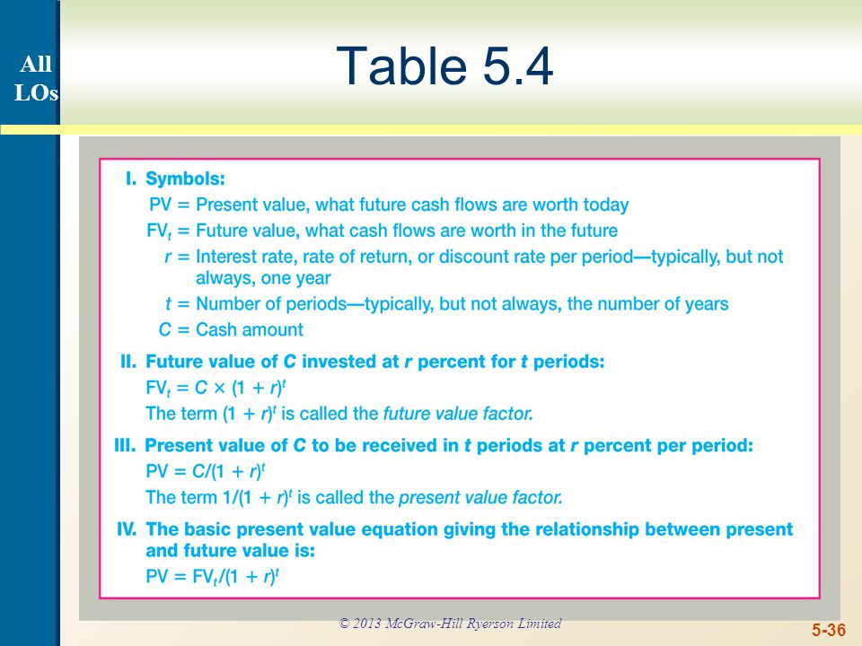 5-36 Table 5.4 All LOs © 2013 McGraw-Hill Ryerson Limited