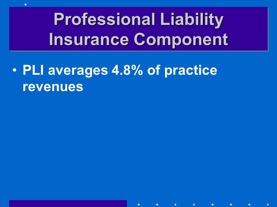 Professional Liability Insurance Component PLI averages 4.8% of practice revenues