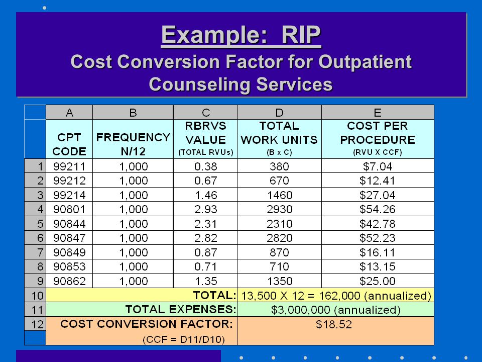 Example: RIP Cost Conversion Factor for Outpatient Counseling Services
