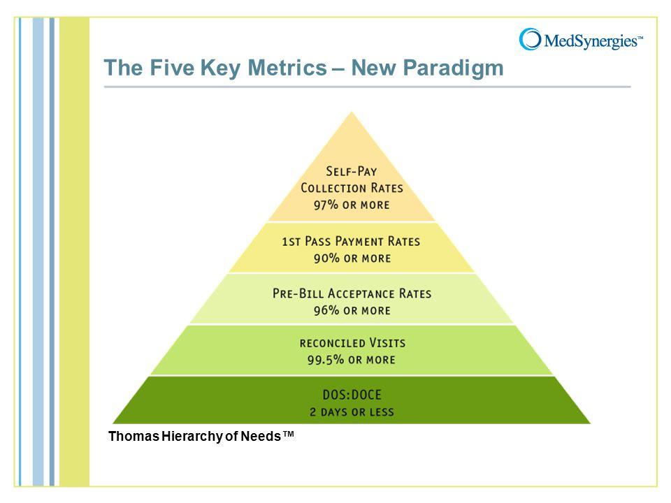 The Five Key Metrics – New Paradigm Thomas Hierarchy of Needs™