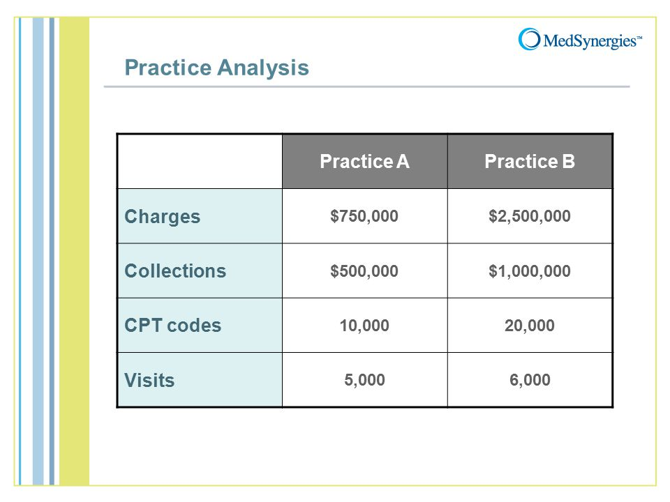 Practice Analysis Practice APractice B Charges $750,000$2,500,000 Collections $500,000$1,000,000 CPT codes 10,00020,000 Visits 5,0006,000