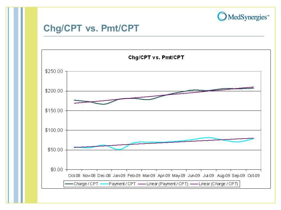Chg/CPT vs. Pmt/CPT