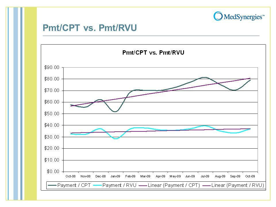 Pmt/CPT vs. Pmt/RVU