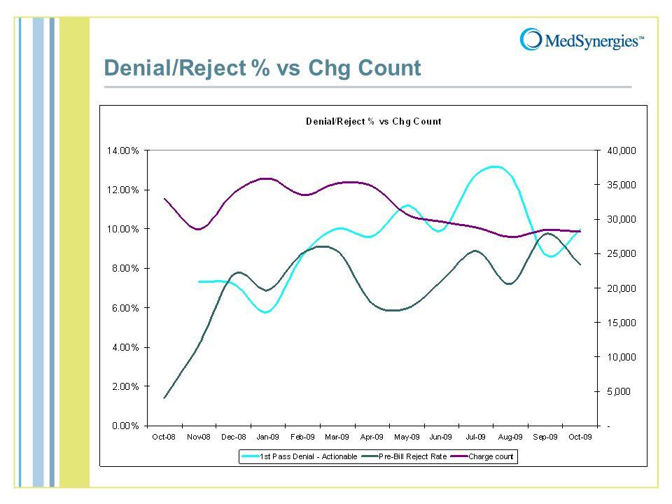 Denial/Reject % vs Chg Count