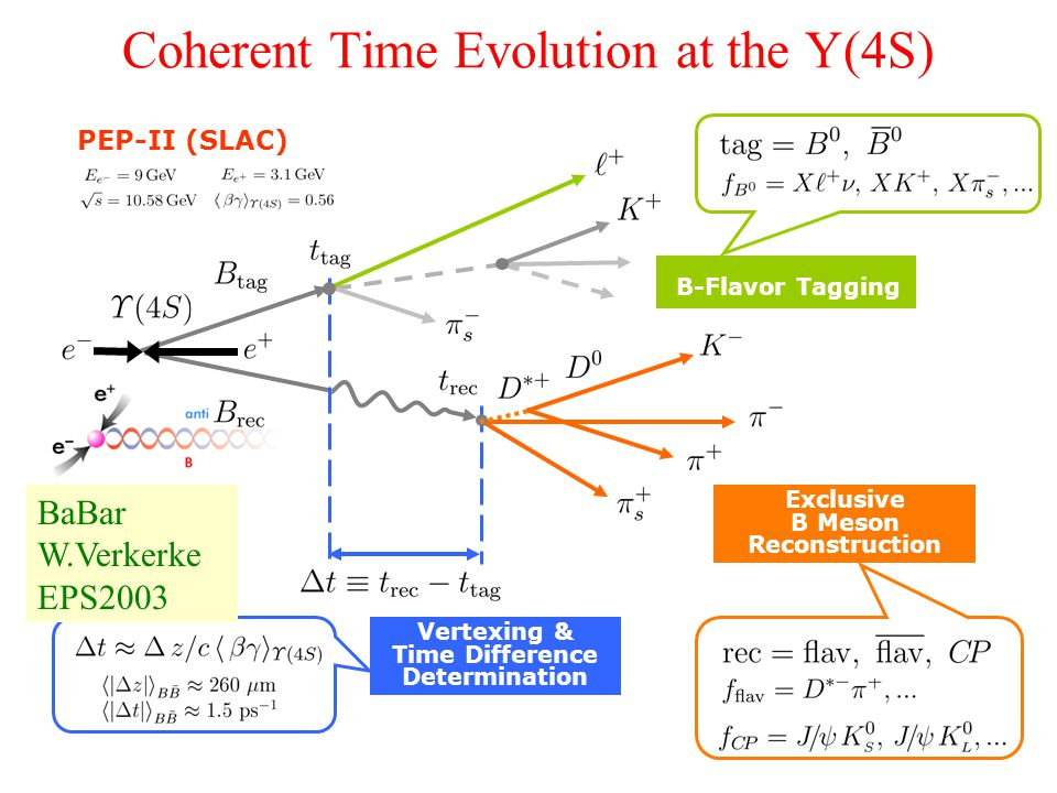 Coherent Time Evolution at the Y(4S) B-Flavor Tagging Exclusive B Meson Reconstruction Vertexing & Time Difference Determination PEP-II (SLAC) BaBar W.Verkerke EPS2003