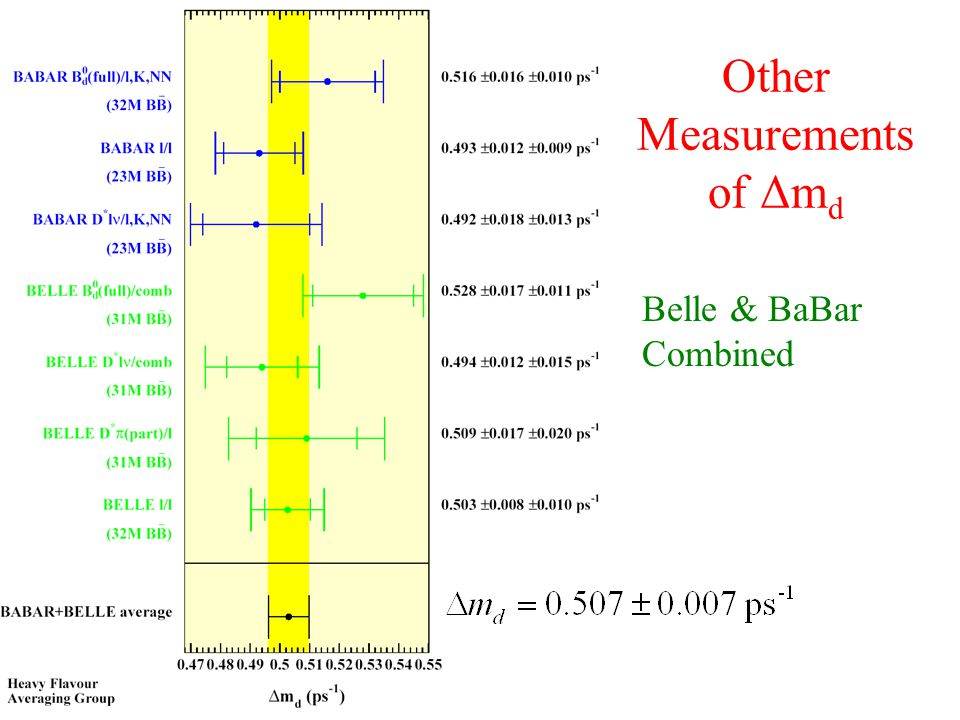Other Measurements of Δm d Belle & BaBar Combined