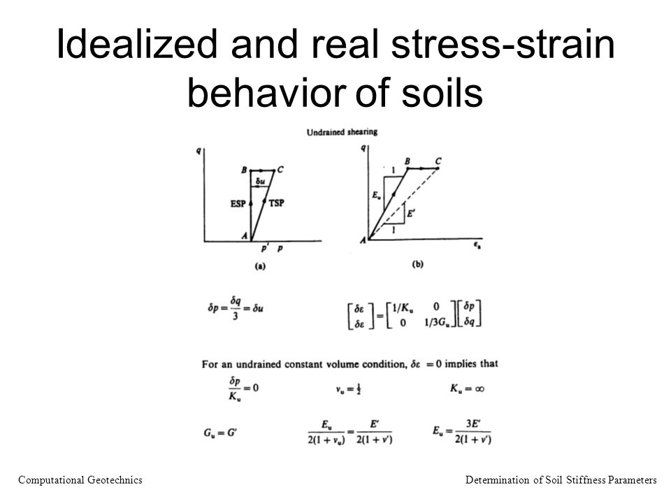 Idealized and real stress-strain behavior of soils Computational Geotechnics Determination of Soil Stiffness Parameters