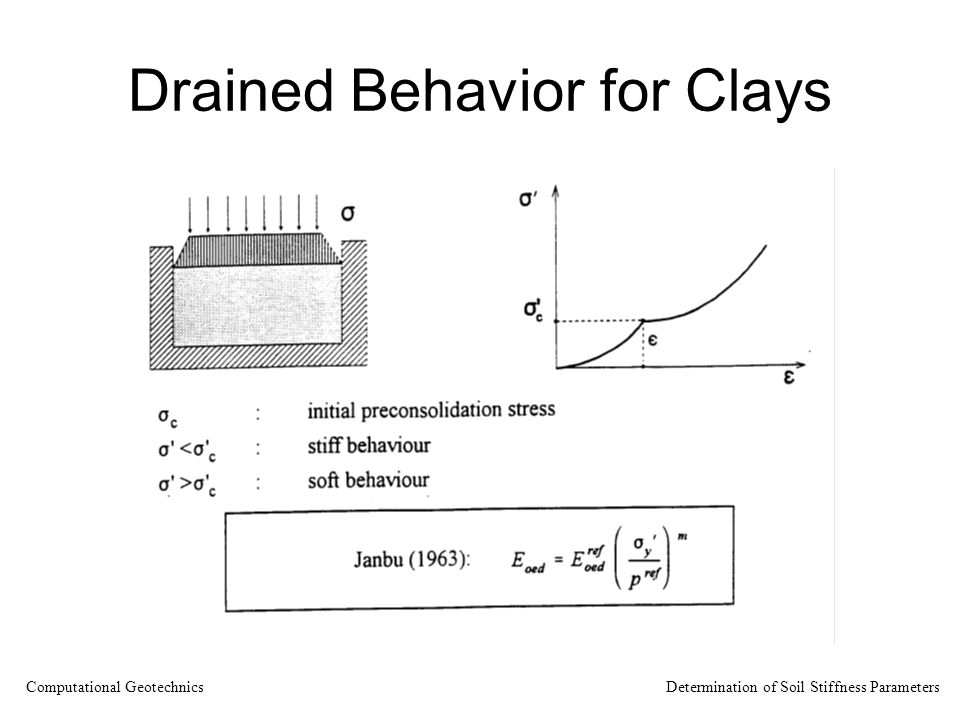 Drained Behavior for Clays Computational Geotechnics Determination of Soil Stiffness Parameters