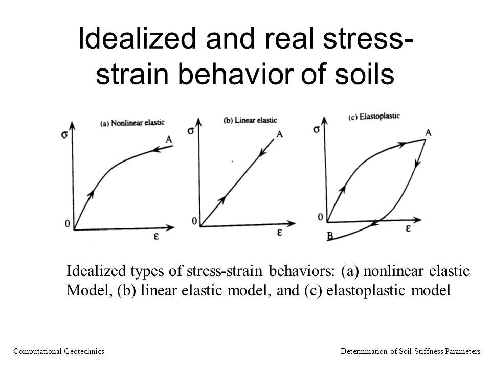Idealized and real stress- strain behavior of soils Idealized types of stress-strain behaviors: (a) nonlinear elastic Model, (b) linear elastic model,