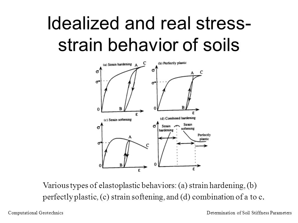 Idealized and real stress- strain behavior of soils Various types of elastoplastic behaviors: (a) strain hardening, (b) perfectly plastic, (c) strain