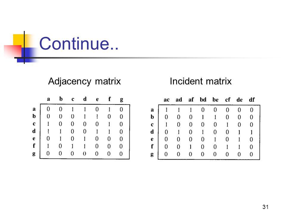 Continue.. 31 Adjacency matrixIncident matrix
