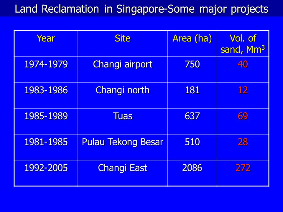 Land Reclamation in Singapore-Some major projects YearSite Area (ha) Vol. of sand, Mm 3 1974-1979 Changi airport 75040 1983-1986 Changi north 18112 19