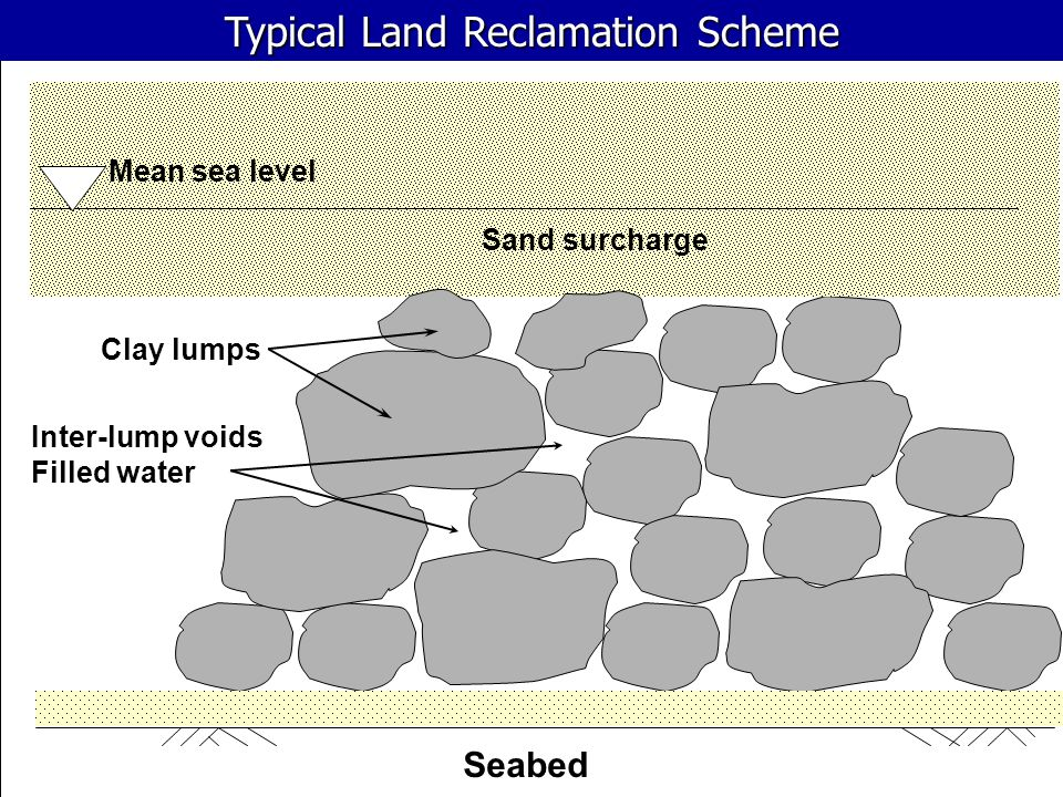 Seabed Sand surcharge Clay lumps Inter-lump voids Filled water Mean sea level Typical Land Reclamation Scheme