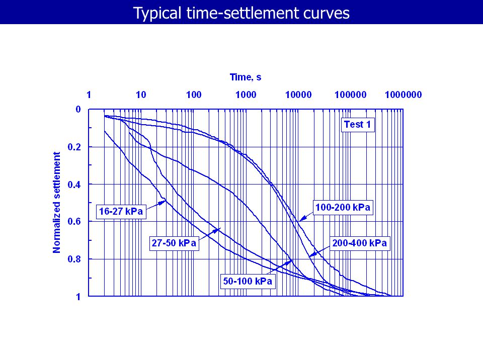 Typical time-settlement curves