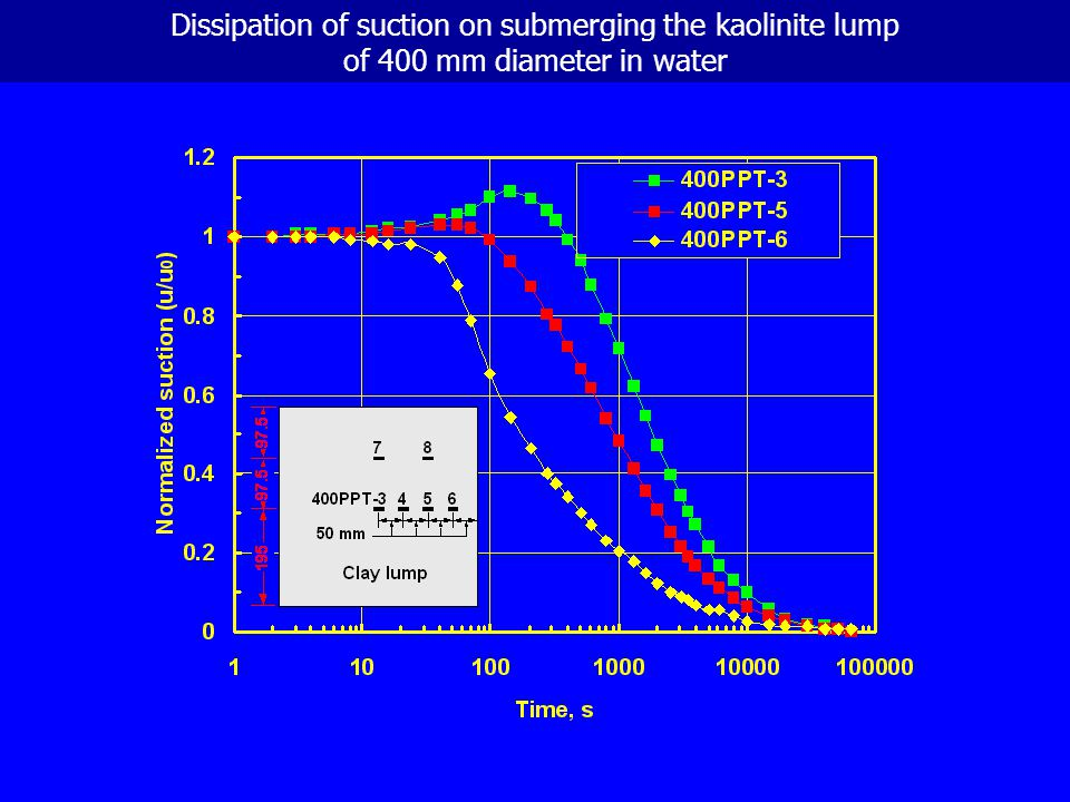 Dissipation of suction on submerging the kaolinite lump of 400 mm diameter in water