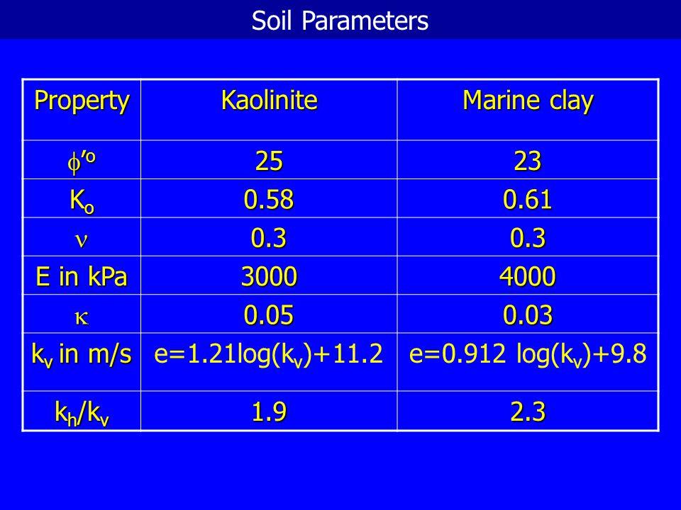 (1) Linear Elastic LE (2) Non-linear Elastic (NLE1) NLE1 (3) Non-linear Elastic (NLE2)  = 0.005 +0.10 log (OCR) NLE2 (4) NLE2 -Permeability increased (4) Effect of soil model (Kaolinite lump 105 mm diameter) Acknowledgement: Dr.