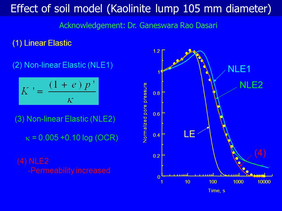 Predicted and measured suctions at the centre of marine clay lumps