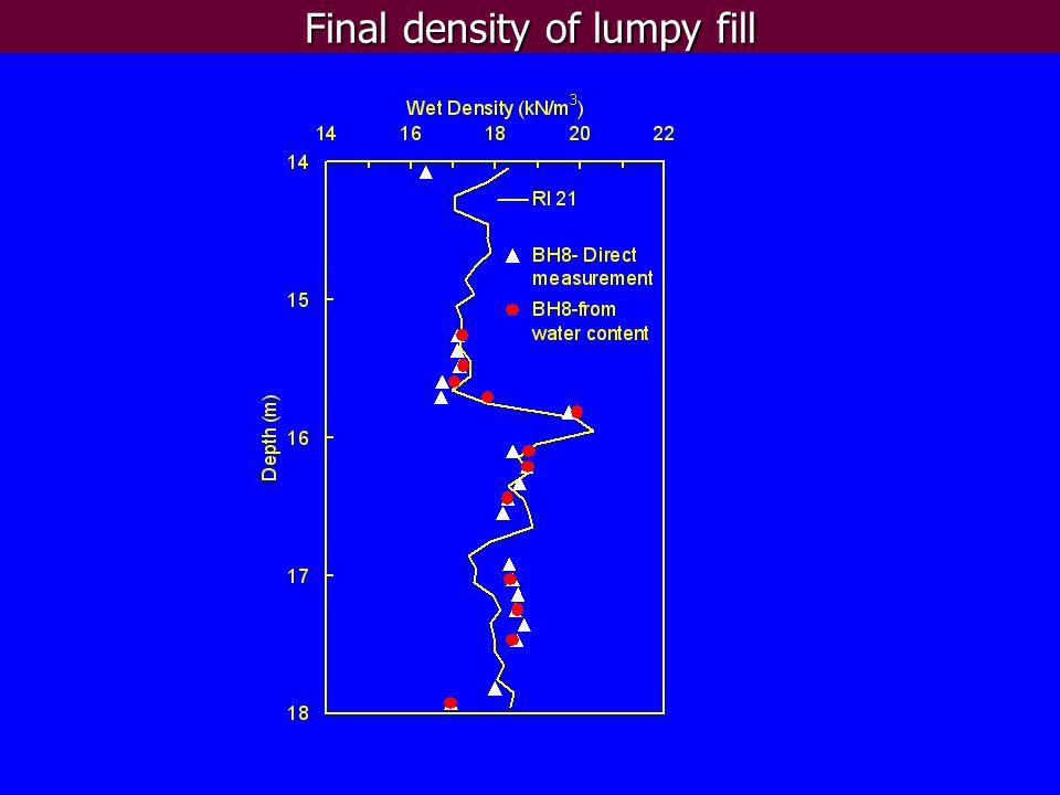 Final shear strength of lumpy fill Cone Penetration TestUU Test 0.23  ' v