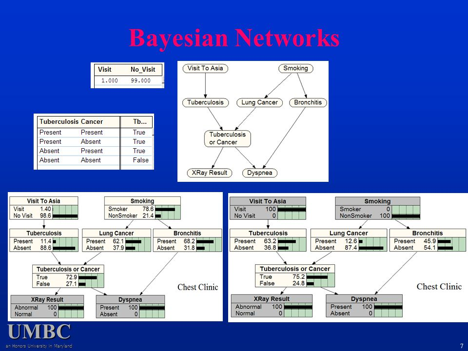 UMBC an Honors University in Maryland 7 Bayesian Networks