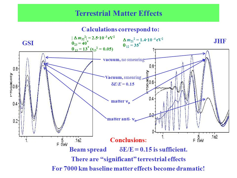 Terrestrial Matter Effects |  m 32 2 | = 2.5·10 -3 eV 2  23 = 40 o  13 = 13 o (s 13 2 = 0.05)  m 21 2 = 1.4·10 -4 eV 2  12 = 35 o Calculations correspond to: Conclusions: Beam spread  E/E = 0.15 is sufficient.