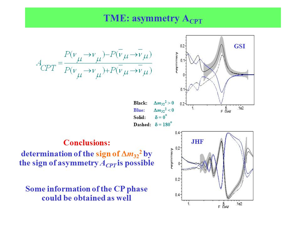 TME: asymmetry A CPT Black:  m 32 2 > 0 Blue:  m 32 2 < 0 Solid:  = 0 o Dashed:  = 180 o GSI JHF Conclusions: determination of the sign of  m 32 2 by the sign of asymmetry A CPT is possible Some information of the CP phase could be obtained as well