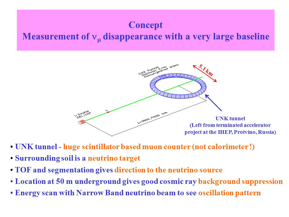 5.1 km Concept Measurement of  disappearance with a very large baseline UNK tunnel - huge scintillator based muon counter (not calorimeter !) Surrounding soil is a neutrino target TOF and segmentation gives direction to the neutrino source Location at 50 m underground gives good cosmic ray background suppression Energy scan with Narrow Band neutrino beam to see oscillation pattern UNK tunnel (Left from terminated accelerator project at the IHEP, Protvino, Russia)