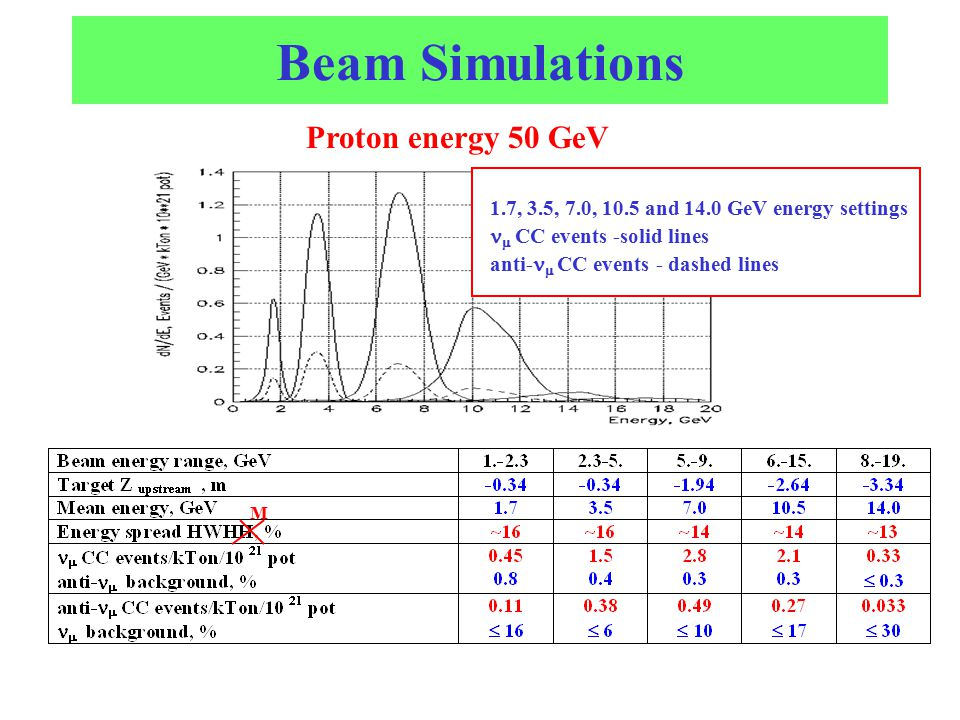 Proton energy 50 GeV Beam Simulations 1.7, 3.5, 7.0, 10.5 and 14.0 GeV energy settings  CC events -solid lines anti-  CC events - dashed lines M