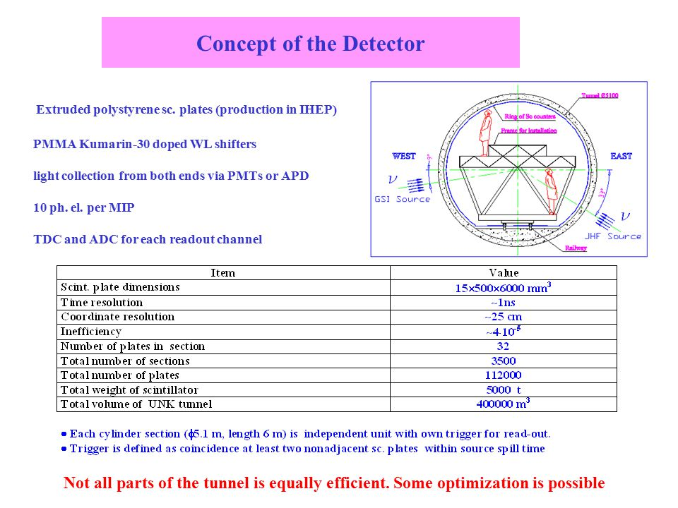 Concept of the Detector Extruded polystyrene sc. plates (production in IHEP) PMMA Kumarin-30 doped WL shifters light collection from both ends via PMT