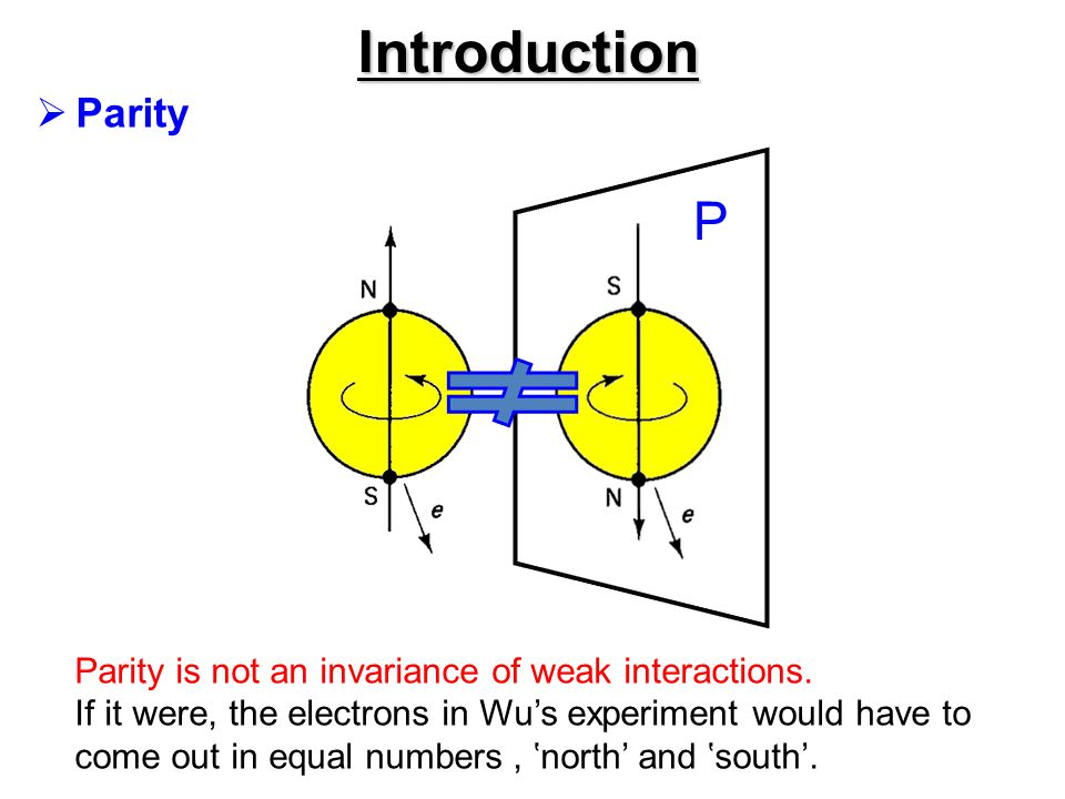 Introduction  Parity Helicity : h = +1 right-handed h = - 1 left-handed For massive particle, helicity is not Lorentz-invariant.