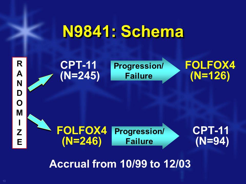 10 N9841: Schema RANDOMIZERANDOMIZE Accrual from 10/99 to 12/03 CPT-11 (N=245) FOLFOX4 (N=246) CPT-11 (N=94) FOLFOX4 (N=126) Progression/ Failure Progression/ Failure