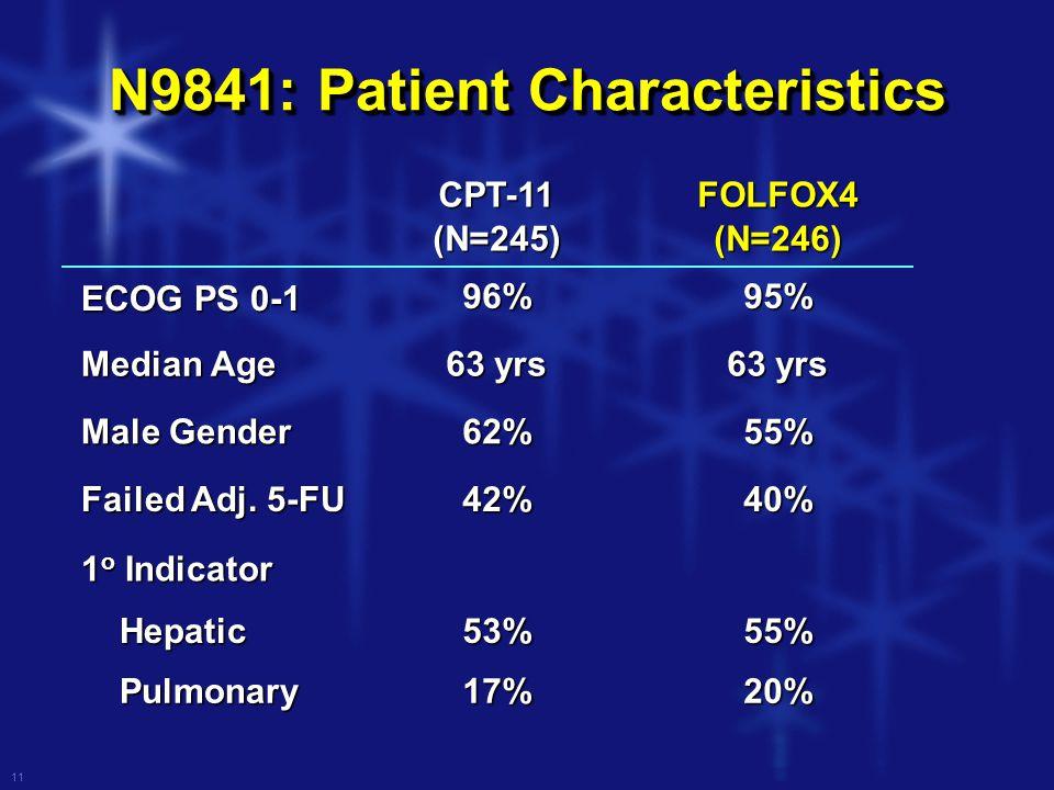 11 N9841: Patient Characteristics CPT-11(N=245)FOLFOX4(N=246) ECOG PS 0-1 96%95% Median Age 63 yrs Male Gender 62%55% Failed Adj.