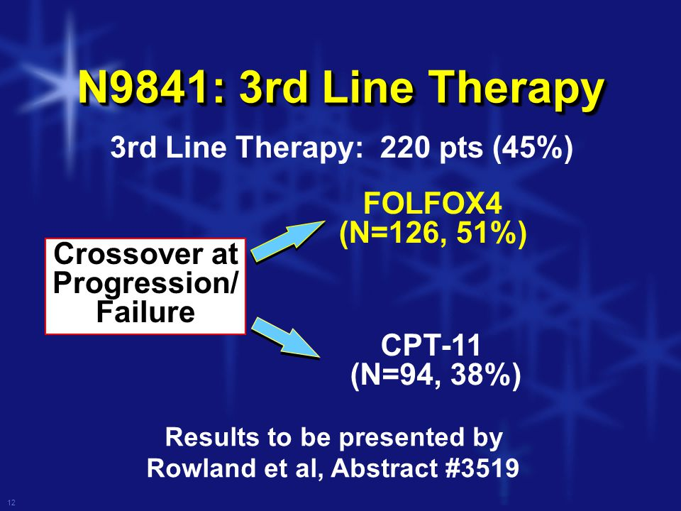 12 N9841: 3rd Line Therapy 3rd Line Therapy: 220 pts (45%) CPT-11 (N=94, 38%) FOLFOX4 (N=126, 51%) Crossover at Progression/ Failure Results to be presented by Rowland et al, Abstract #3519