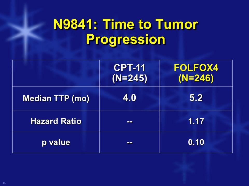15 N9841: Time to Tumor Progression CPT-11 (N=245) FOLFOX4 (N=246) Median TTP (mo) 4.05.2 Hazard Ratio --1.17 p value --0.10