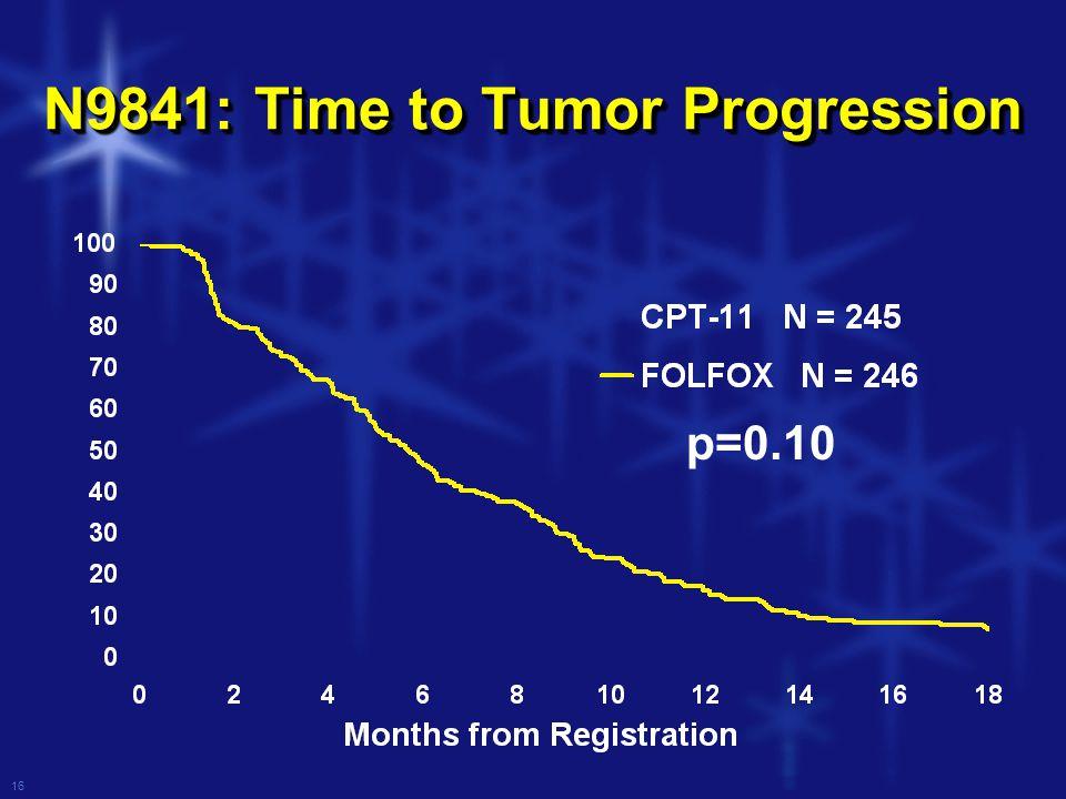 16 N9841: Time to Tumor Progression p=0.10