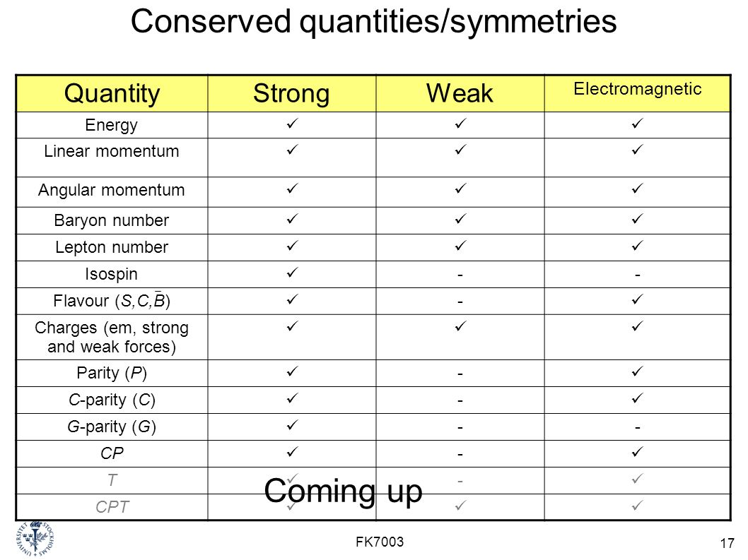17 FK7003 Conserved quantities/symmetries QuantityStrongWeak Electromagnetic Energy Linear momentum Angular momentum Baryon number Lepton number Isospin -- Flavour (S,C,B) - Charges (em, strong and weak forces) Parity (P) - C-parity (C) - G-parity (G) -- CP - T - CPT Coming up