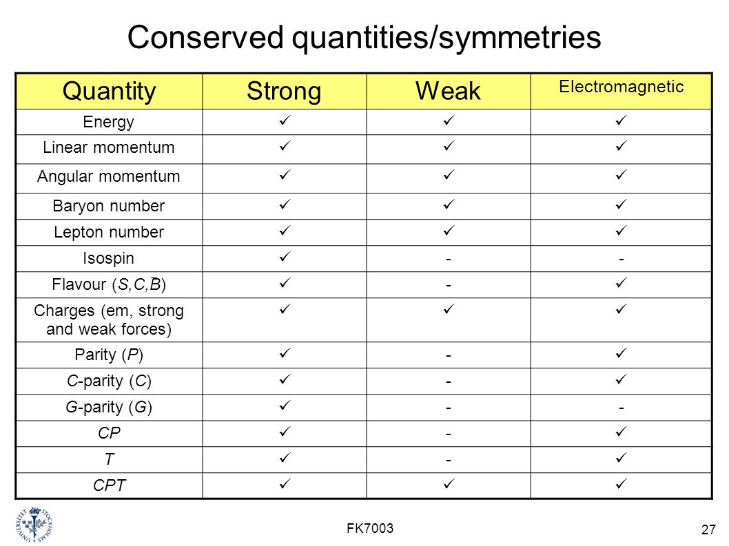 27 FK7003 Conserved quantities/symmetries QuantityStrongWeak Electromagnetic Energy Linear momentum Angular momentum Baryon number Lepton number Isospin -- Flavour (S,C,B) - Charges (em, strong and weak forces) Parity (P) - C-parity (C) - G-parity (G) -- CP - T - CPT