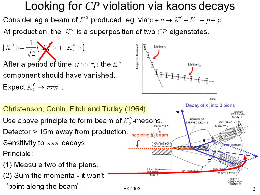 3 FK7003 Looking for CP violation via kaons decays Incoming K 2 beam Decay of K 2 into 3 pions   