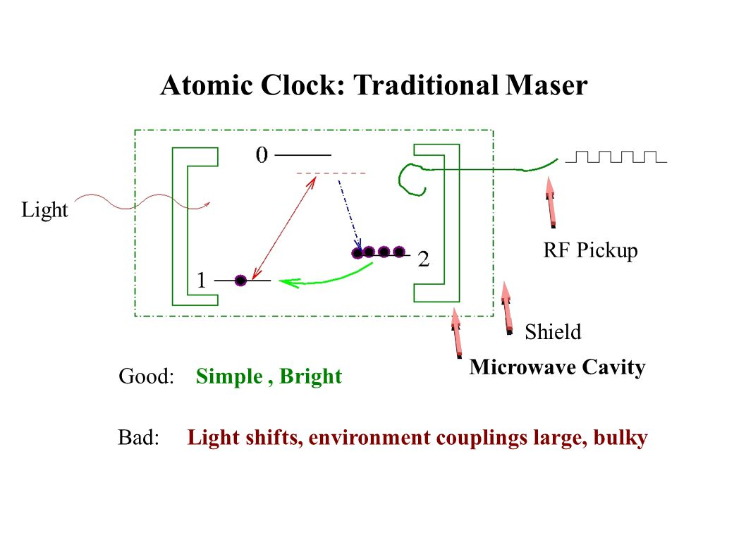 Atomic Clock: Traditional Maser Good: Bad: Simple, Bright Light shifts, environment couplings large, bulky Microwave Cavity Shield Light RF Pickup