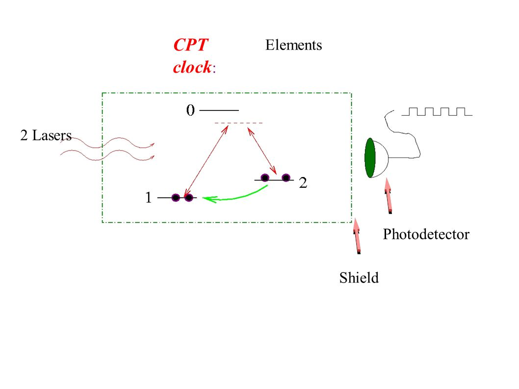 CPT clock : Elements 2 Lasers Shield Photodetector