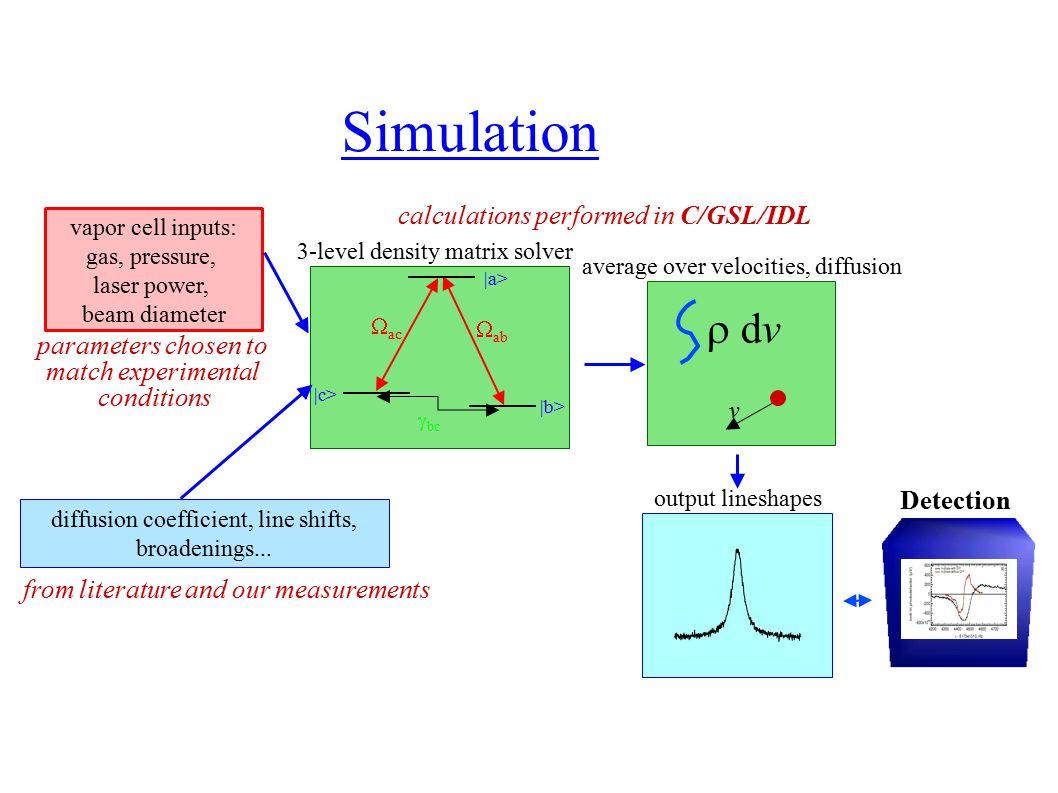 Simulation vapor cell inputs: gas, pressure, laser power, beam diameter diffusion coefficient, line shifts, broadenings...