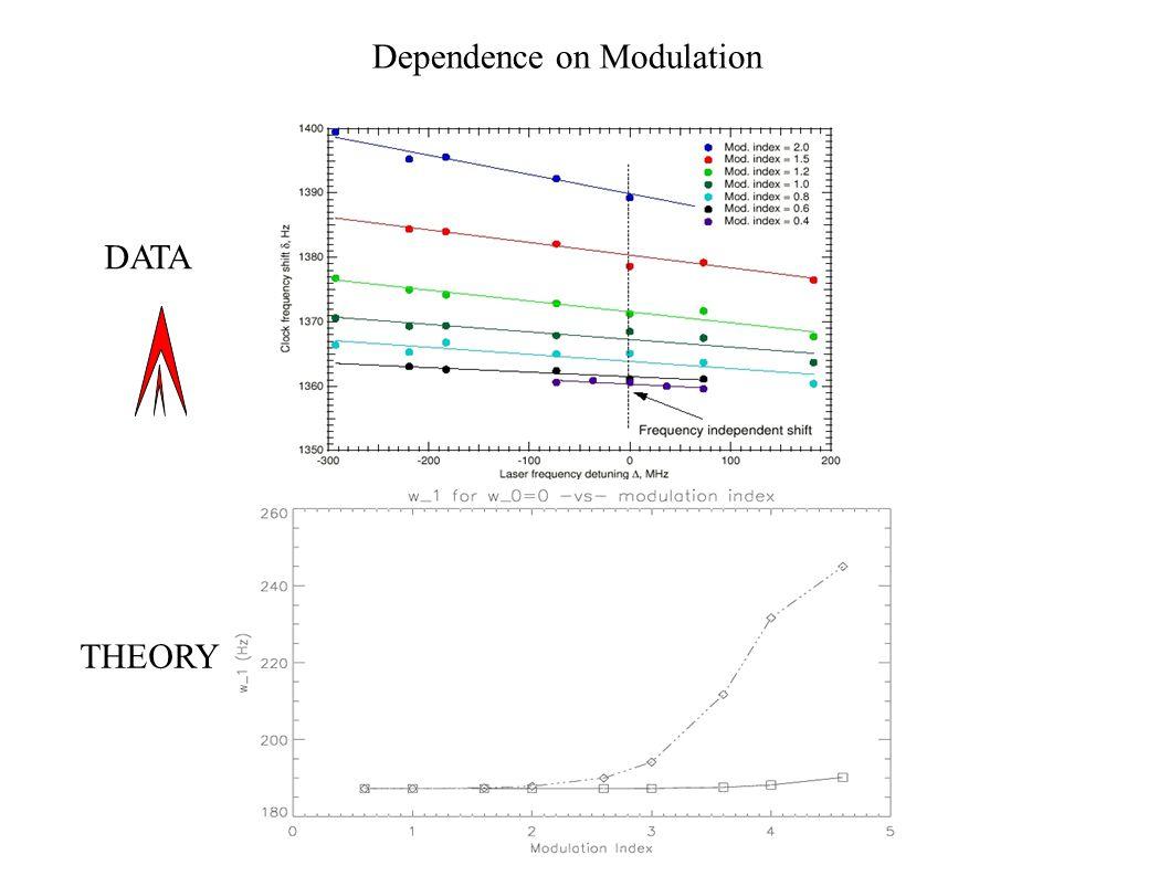 Dependence on Modulation DATA THEORY