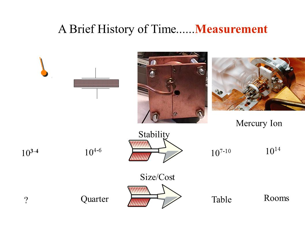 A Brief History of Time......Measurement Mercury Ion Stability 10 3-4 10 4-6 10 7-10 10 14 Size/Cost Rooms Table Quarter