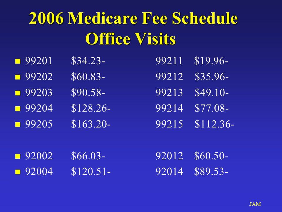 JAM 2006 Medicare Fee Schedule Office Visits n 99201$34.23-99211 $19.96- n 99202$60.83-99212 $35.96- n 99203$90.58-99213 $49.10- n 99204$128.26-99214 $77.08- n 99205$163.20-99215 $112.36- n 92002$66.03-92012 $60.50- n 92004$120.51-92014 $89.53-
